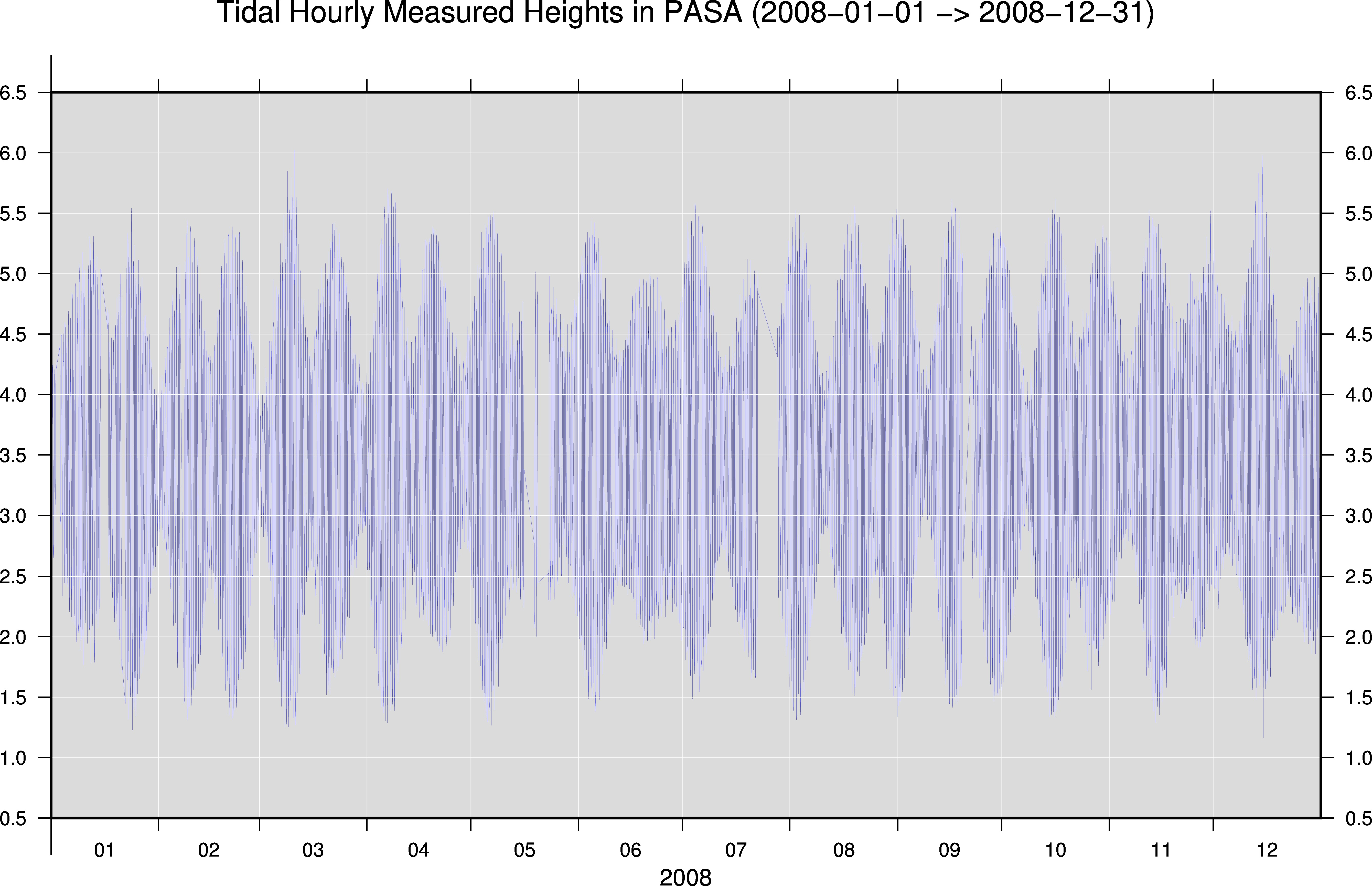 tidal data Tidal predictions are compiled  tidal streams sea level data tide predictions  note that the times used in the tide predictions have been adjusted to new.